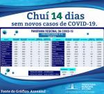 CHUÍ ESTA A 14 DIAS SEM REGISTRAR NOVOS CASOS DE COVID-19